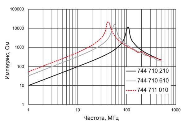 Примеры частотной зависимости импеданса дросселей со стержневыми сердечниками семейства WE-SD