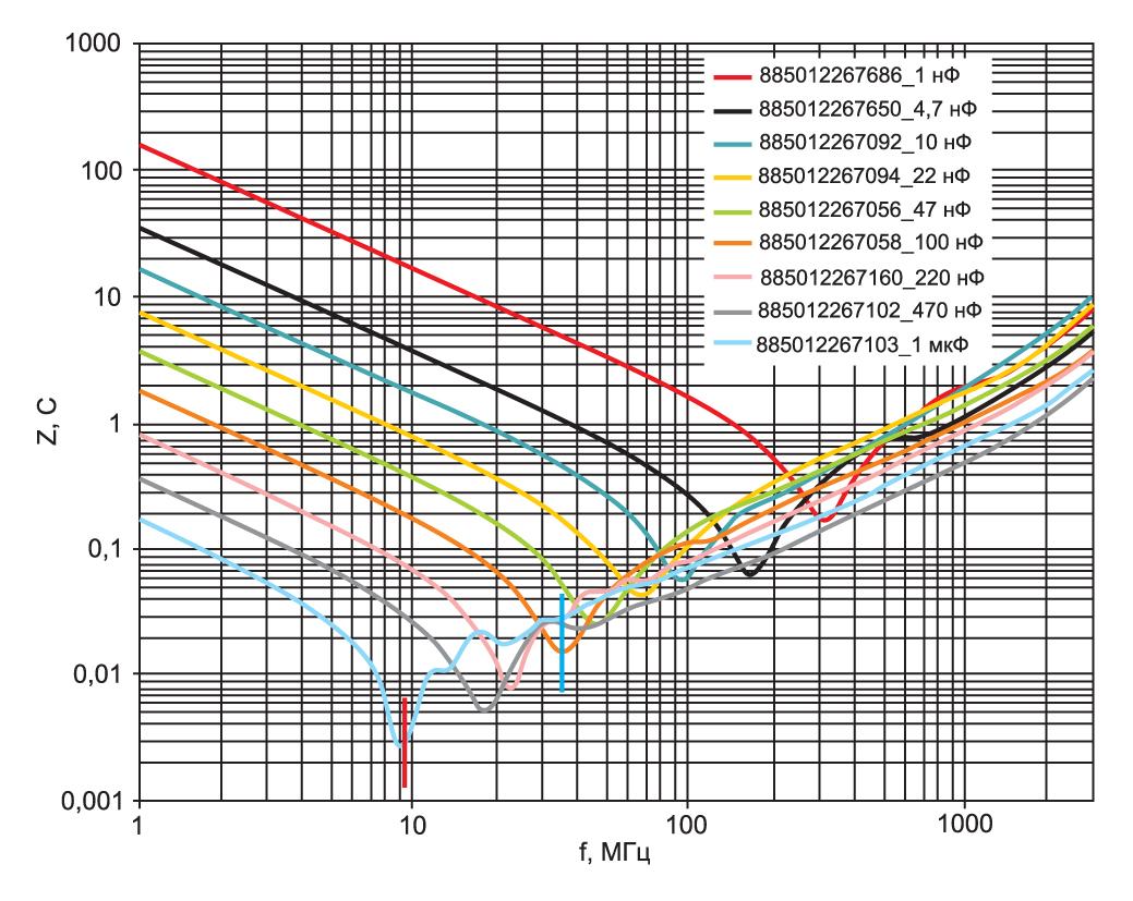 Импеданс керамических конденсаторов WCAP-CSGP