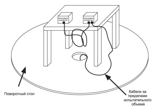 Установка для измерения излучаемых помех в безэховых комнатах или камерах
