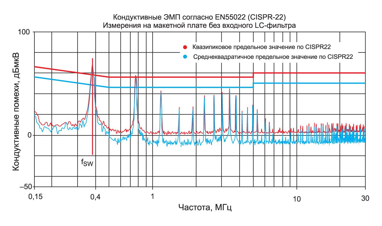 Анализ напряжения шума без входного фильтра
