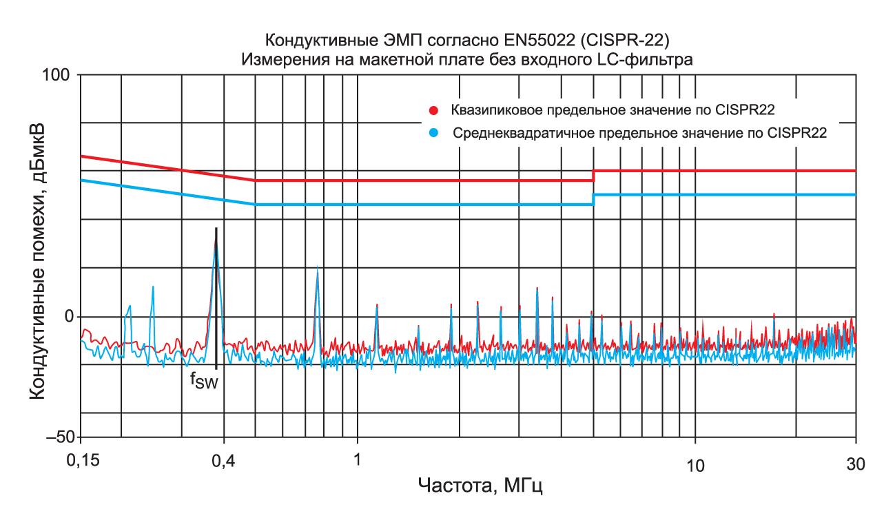 Анализ напряжения шума с входным фильтром