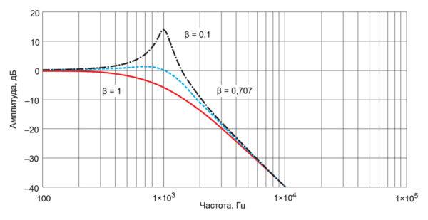 Передаточная характеристика LC-фильтра