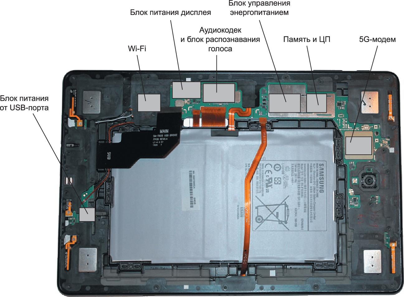 Раньше было вполне достаточно экранировать пару ключевых цепей, но разработчики планшета Galaxy Tab S4 LTE, чтобы гарантированно обеспечить требования по ЭМС, заэкранировали буквально каждый блок. Четыре прямоугольных серебряных элемента по углам — это динамики, а не цепи
