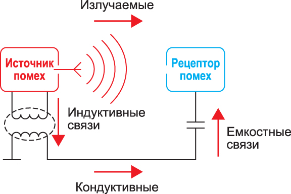Четыре механизма воздействия ЭМП на РЭА — по полю, через индуктивную и емкостную связь, а также в виде кондуктивной помехи