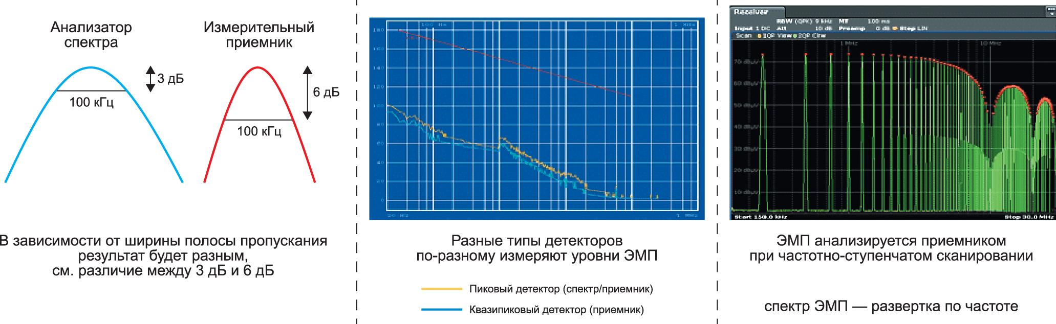 В режиме приемника анализаторы спектра могут имитировать работу более дорогостоящих измерительных приемников ЭМП, однако следует убедиться, что у вас имеется квазипиковый (QP) детектор, а также подходящая измерительная антенна