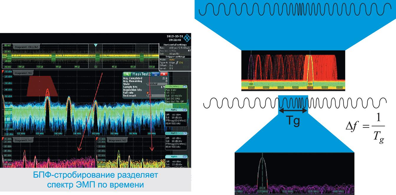 Многофункциональные цифровые осциллографы с возможностью реализации быстрого преобразования Фурье и функцией выделения областей анализа помогают отлаживать РЭА, позволяя проводить корреляцию во времени событий возникновения ЭМП и находить их источник