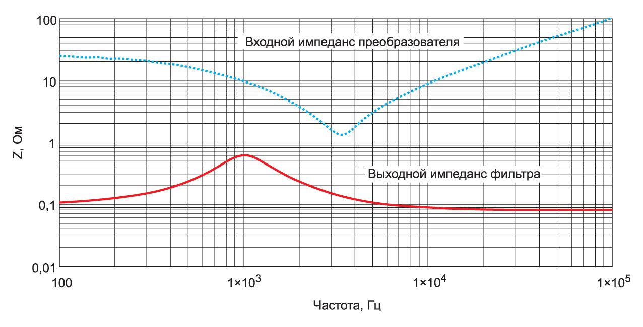 Частотные зависимости импедансов ЭМП-фильтра и преобразователя