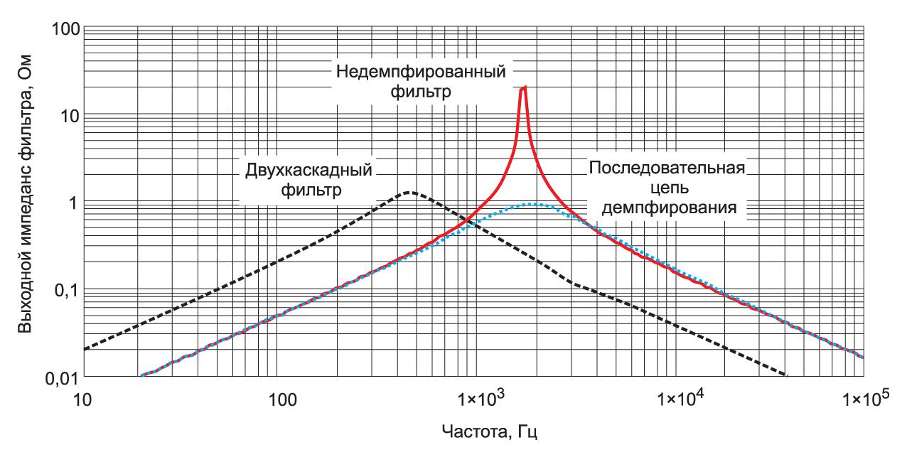 Частотные зависимости импедансов демпфированного и недемпфированного LC-фильтра