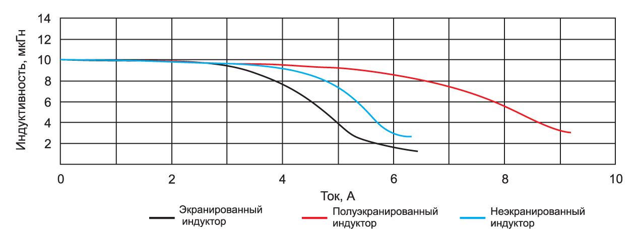 Зависимость индуктивности от тока для экранированных, неэкранированных и полуэкранированных индукторов производства компании Würth Elektronik