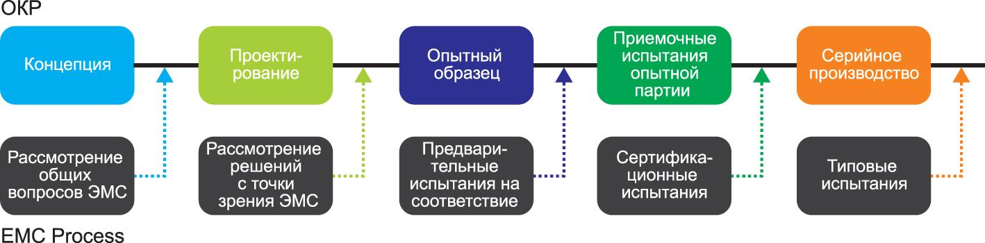 Предлагаемый алгоритм рабочего процесса проектирования и постановки продукта на производство, позволяющий избежать непредвиденных задержек и дополнительных затрат при верификации на соответствие требованиям ЭМС
