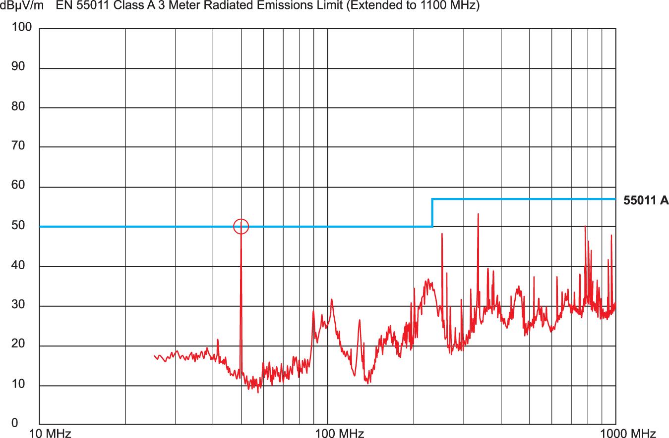 Пример сканирования при проверке на соответствие требованиям по ЭМС, представленный сертификационной лабораторией, показывающий, что уровень излучения с частотой 50 МГц превышает установленный стандартом EN55011 предел для продуктов класса А