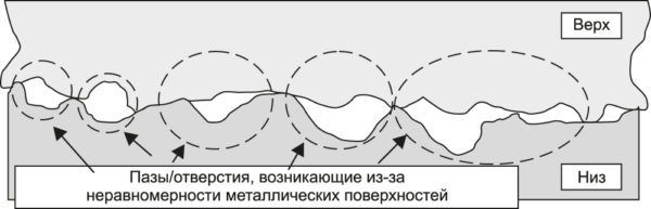 Снижение экранирующего эффекта из-за наличия «апертур»