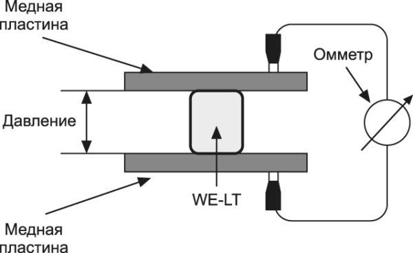 Установка для проверки зависимости поверхностного сопротивления WE-LT от давления
