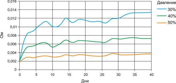Временная зависимость поверхностного сопротивления при разных уровнях давления