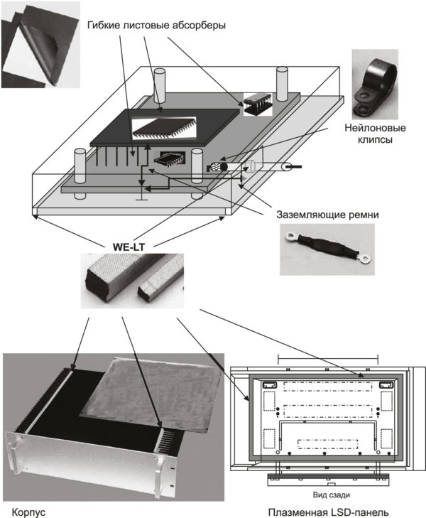EMI-экранирования с помощью токопроводящих текстильных прокладок WE-LT