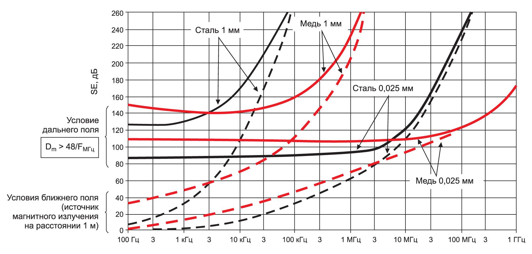 Общая эффективность экранирования (абсорбция + отражение) для нескольких обычно используемых металлов.