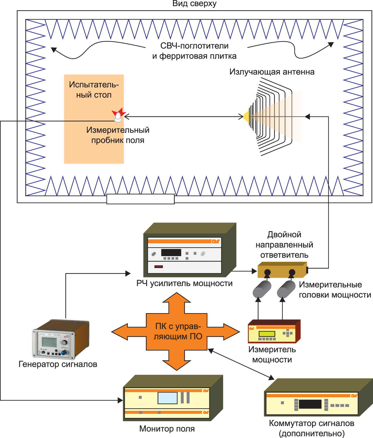 Схема комплекса для испытаний излучаемыми электрическими полями