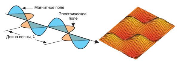 Электромагнитное поле, распространяющееся в межслойной полости
