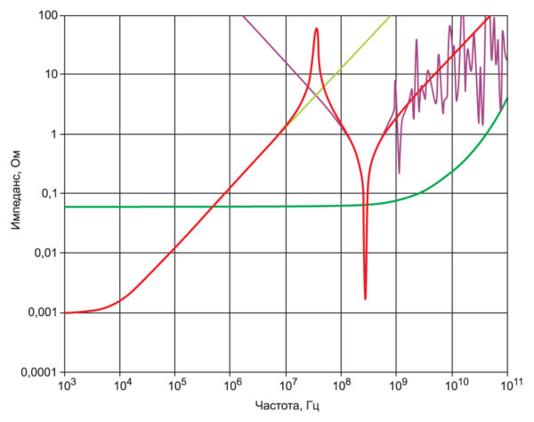 Частотная характеристика суммарного импеданса полости и преобразователя напряжения