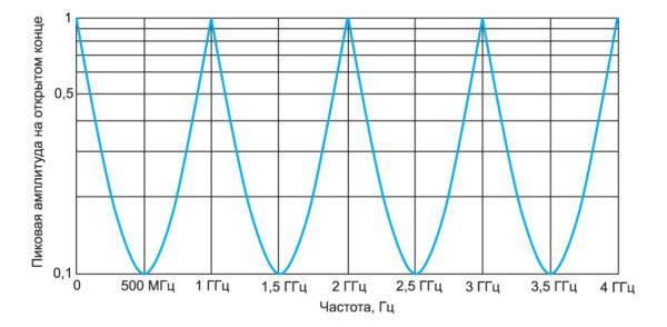 Амплитуда на дальнем конце плоскостей в зависимости от частоты входного сигнала