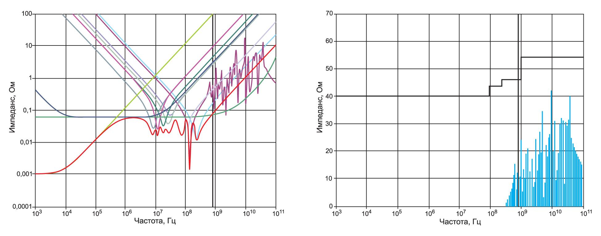 Оптимизация схемы распределенного питания с заданными уровнями ЭМП