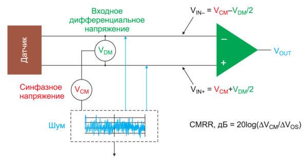 Структурная схема датчикового интерфейса с тнструментальным училителем