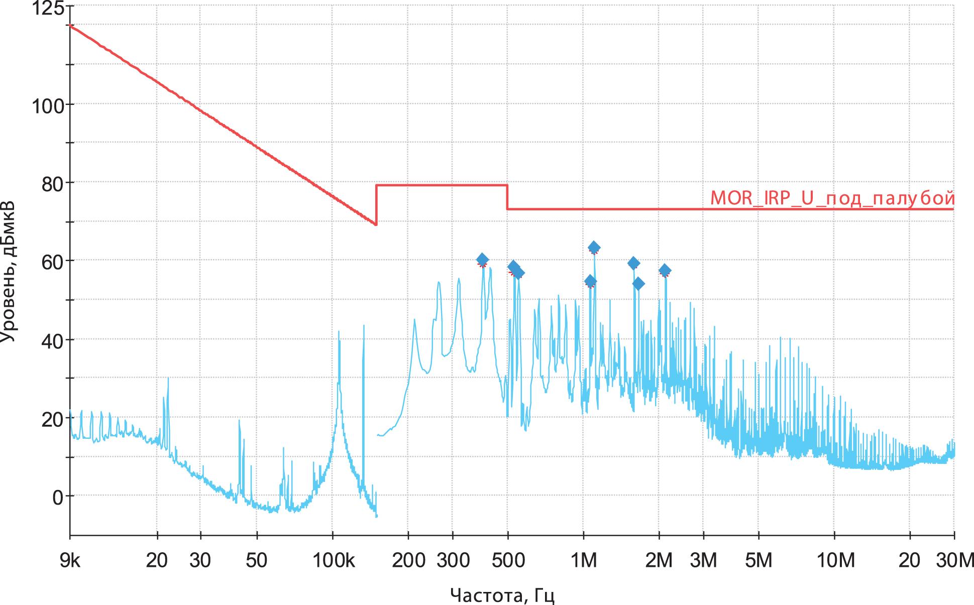 измерения кондуктивной помехи после применения рекомендаций специалиста Würth Elektronik
