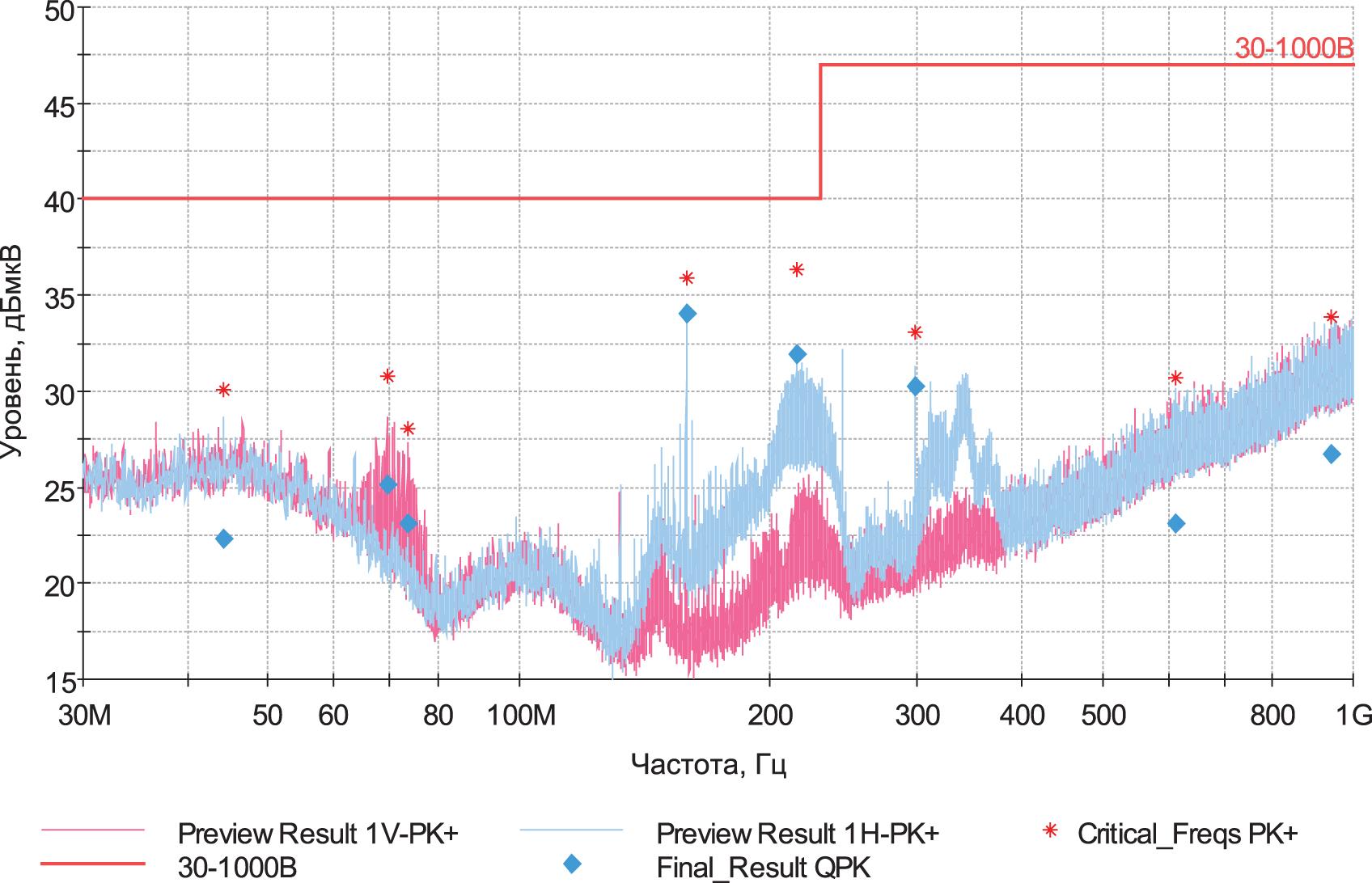 измерения излучаемой помехи после применения рекомендаций специалиста Würth Elektronik