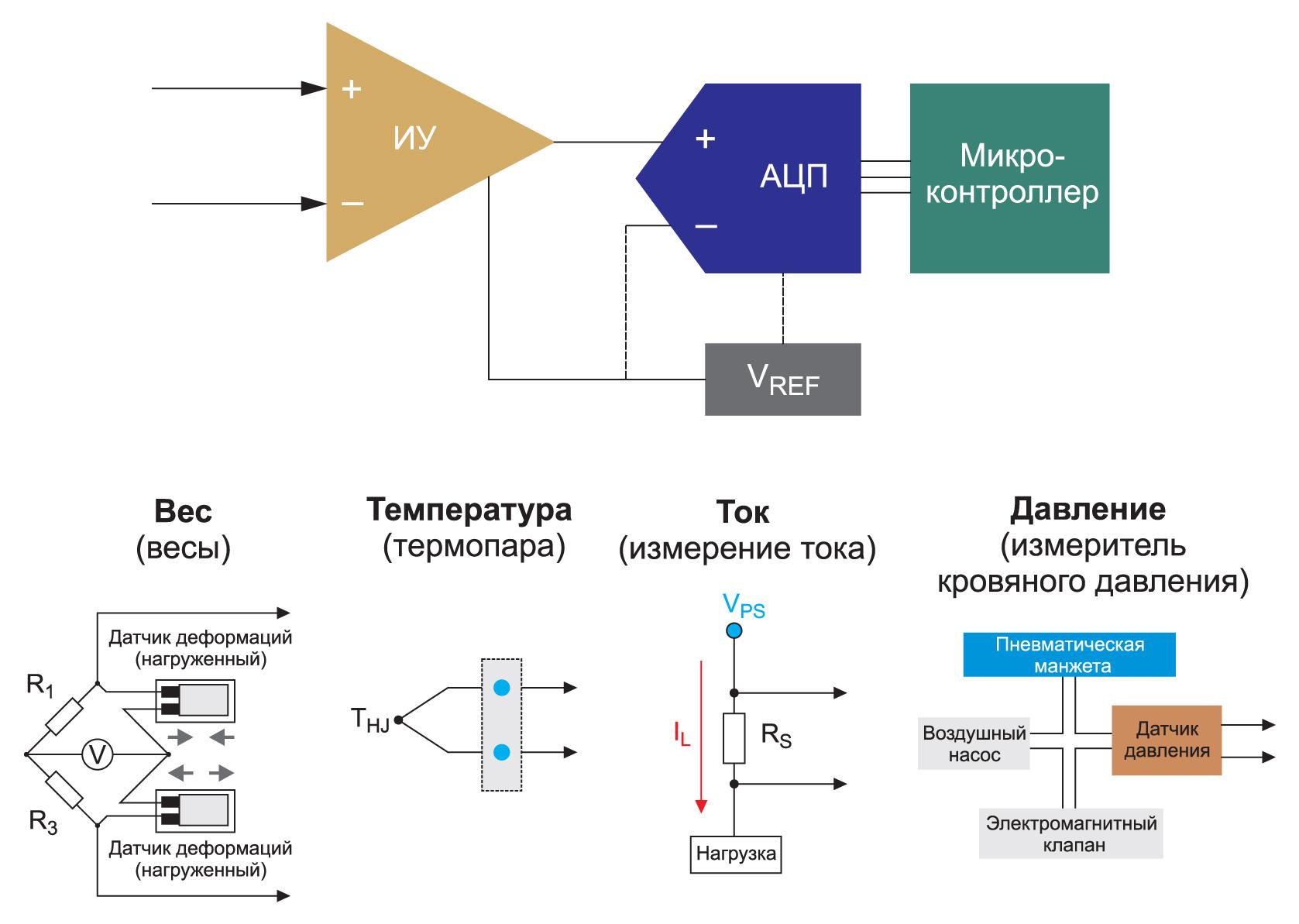 Примеры типового применения инструментального усилителя с датчиками