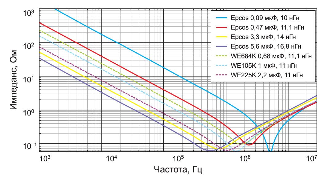 Импеданс конденсаторов с различными значениями ESL и номинальной емкости