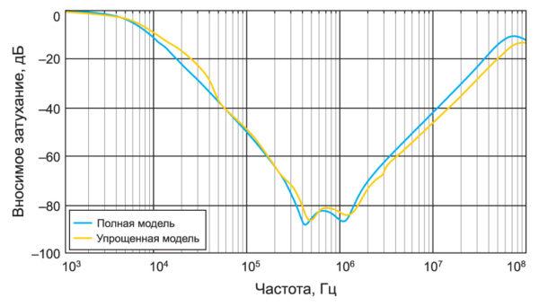 Влияние упрощения геометрии на вносимое фильтром затухание синфазного сигнала