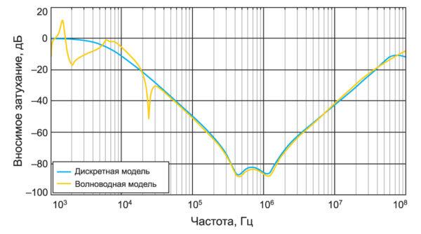 Сравнение вносимого затухания для синфазного сигнала при моделировании фильтра с волноводными и дискретными портами