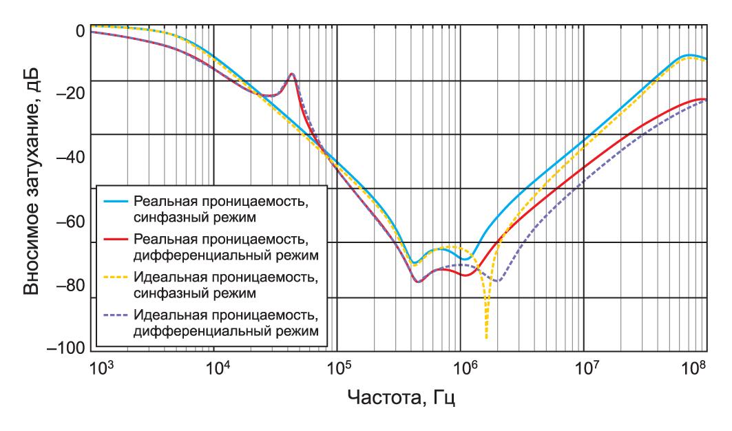 Влияние частотно-зависимой магнитной проницаемости на вносимое затухание фильтра при моделировании для синфазного и дифференциального режимов