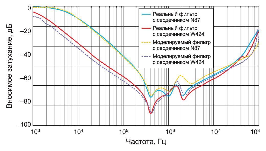 Сравнение между вносимым затуханием реального фильтра для синфазной помехи с данными, полученными на моделях с внесением уточняющих корректировок