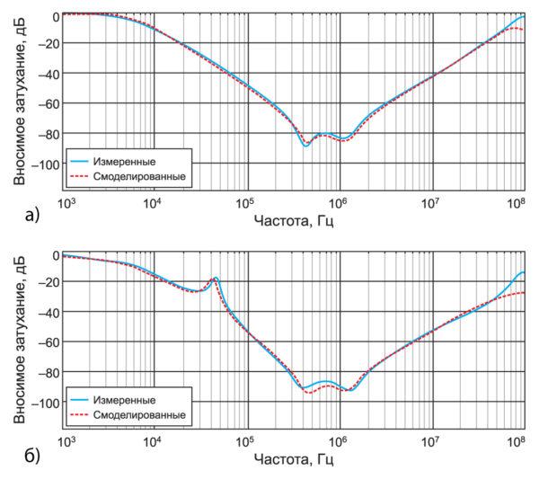 Сравнение расчетного и полученного на модели вносимого затухания для разработанного в рамках данного проекта фильтра
