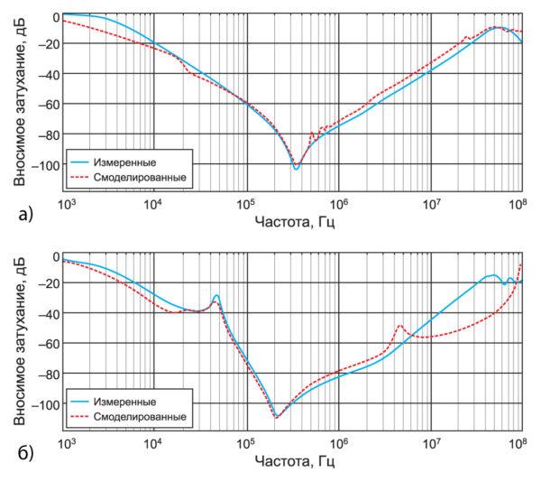 Сравнение расчетного и полученного на модели вносимого затухания для серийно выпускаемого фильтра
