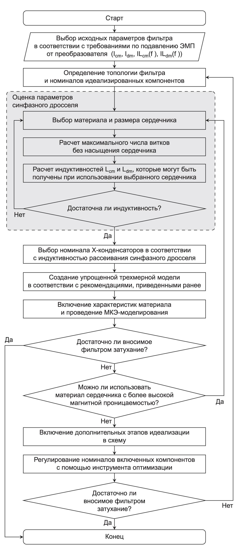 Алгоритм разработки фильтра подавления ЭМП с применением программного пакета CST STUDIO SUITE