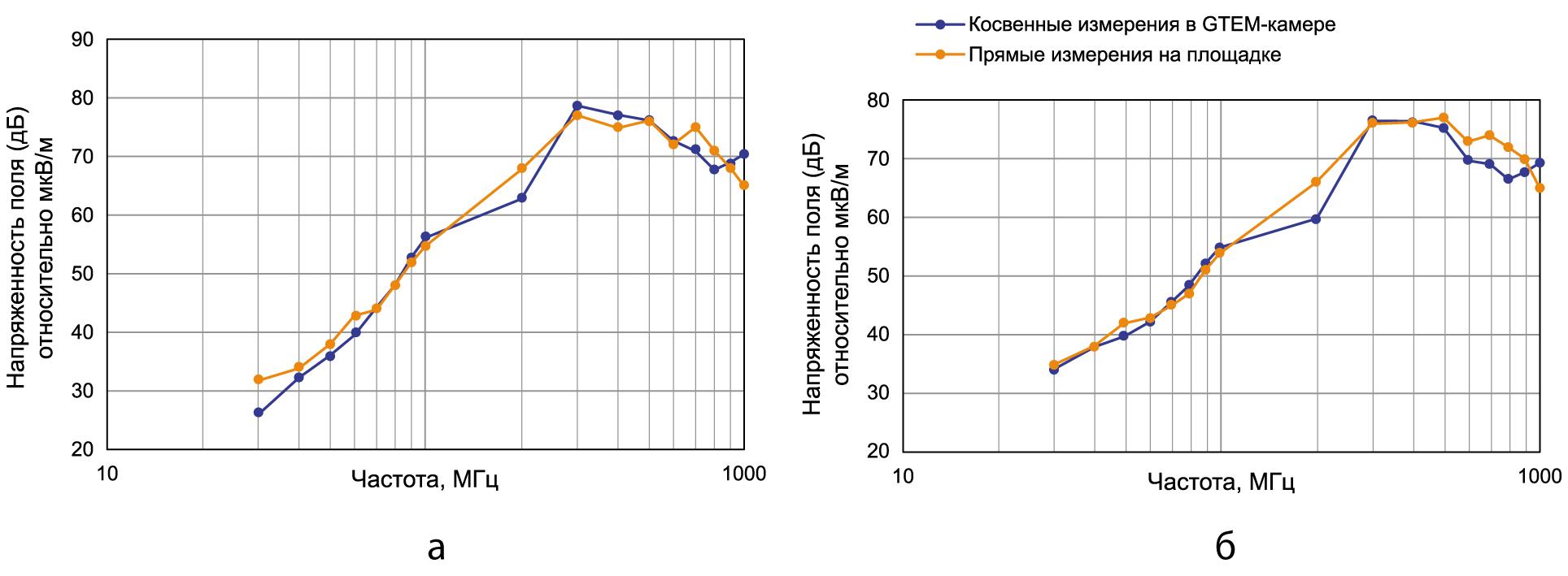 Сравнительные результаты измерений эмиссии излучаемых помех (3 м) при горизонтальная поляризации и вертикальная поляризации