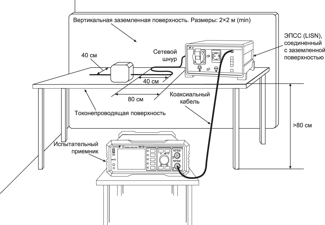 Подключение испытательного оборудования для настольного оборудования при измерении кондуктивных помех в линиях электропитания
