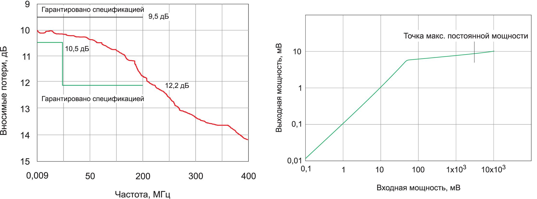 Амплитудно-частотная характеристика и кривая ограничения ограничителя переходных процессов GPL-5010 от компании GW Instek