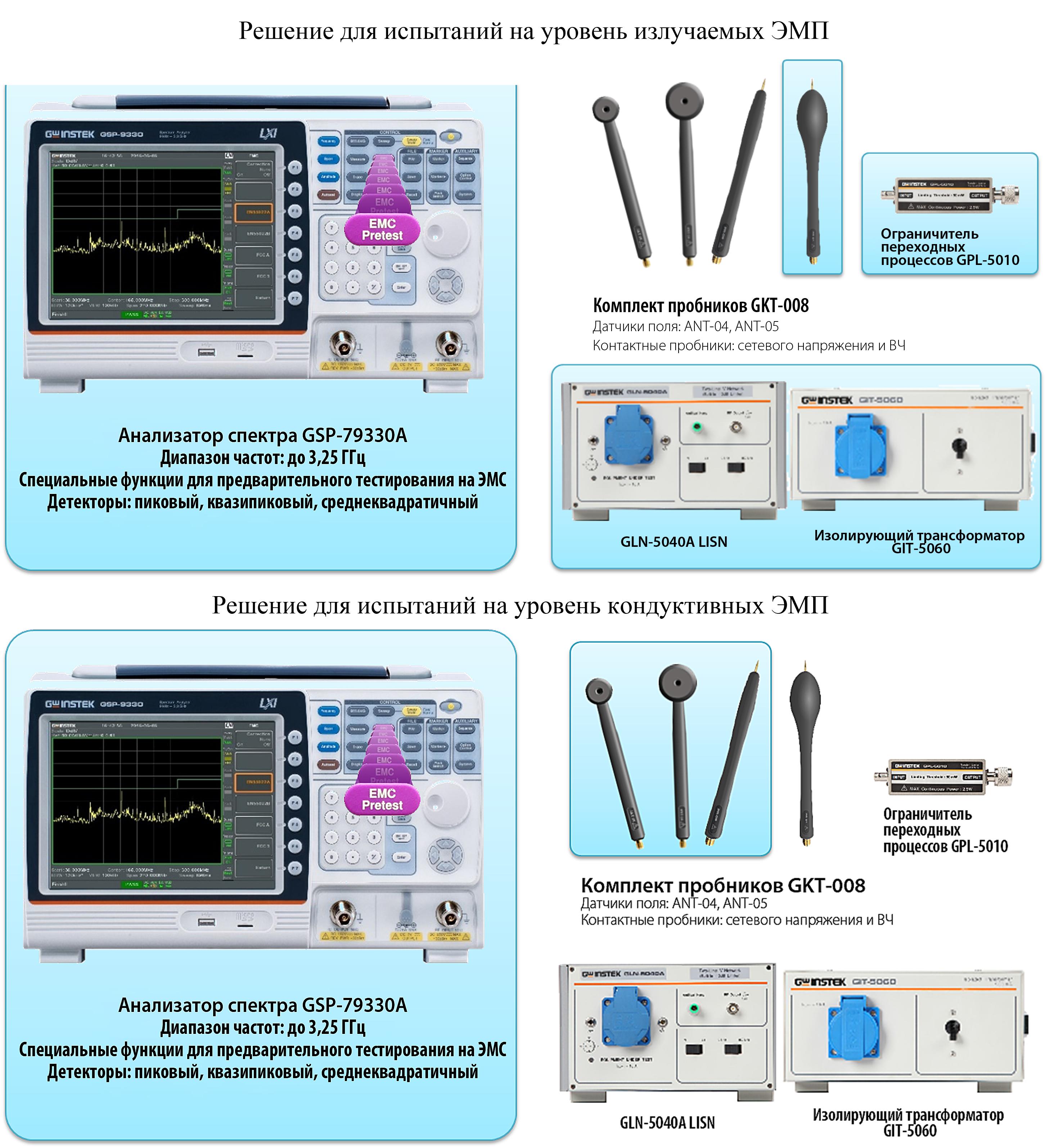 Комплектация анализатора спектра GSP-79330A и аксессуаров, необходимых при проведении испытаний по ЭМС (комплекты, соответствующие типу испытания, выделены голубым цветом)