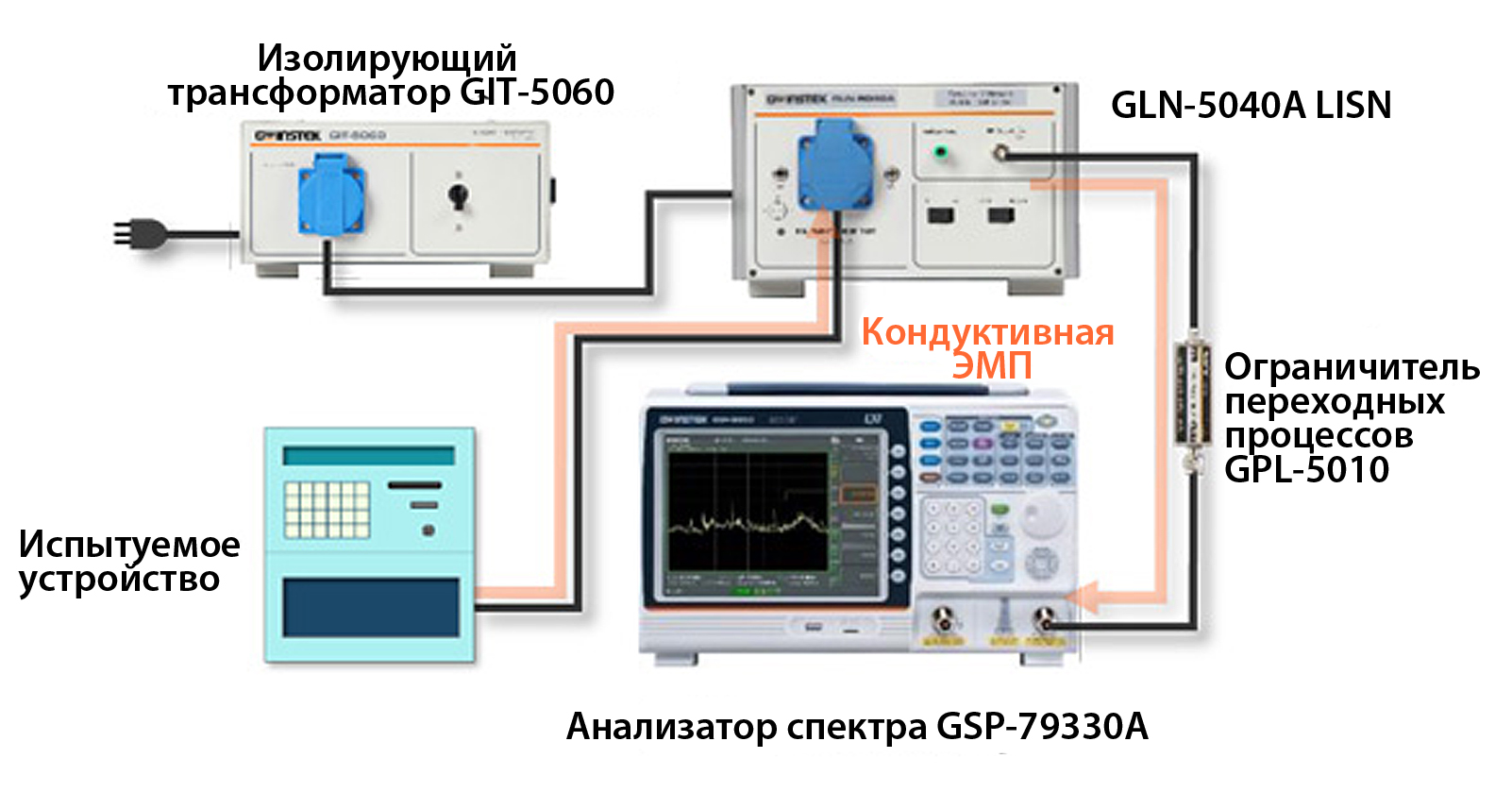 Схема испытательной установки для измерения уровня кондуктивных ЭМП на основе комплекта аппаратуры