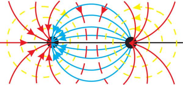 Принцип действия генераторов поля