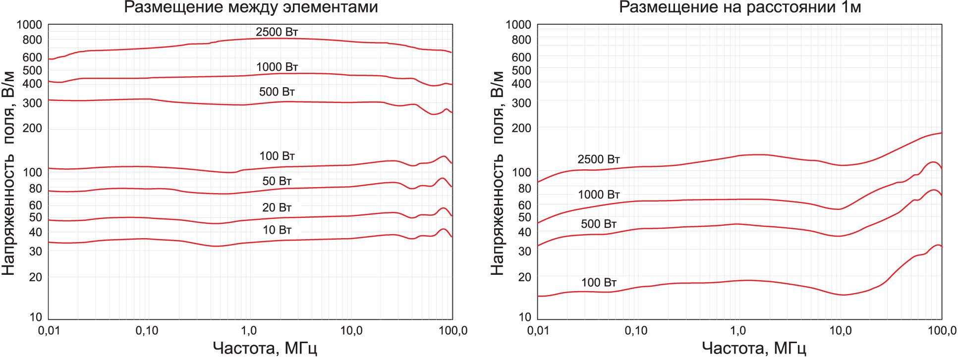 Графики напряженности генерируемого электрического поля при различных уровнях входной мощности