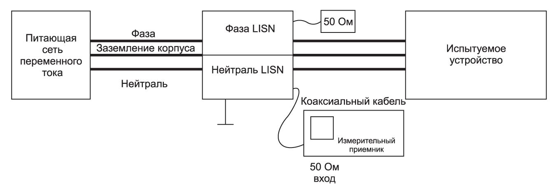 Общая схема измерений кондуктивных помех на проводах питающей сети