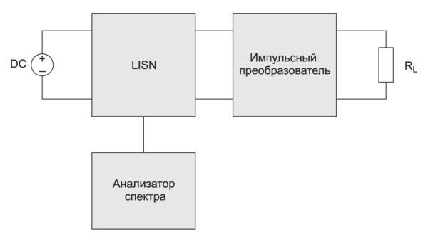 Упрощенная структурная схема измерения кондуктивных помех на проводах питающей сети