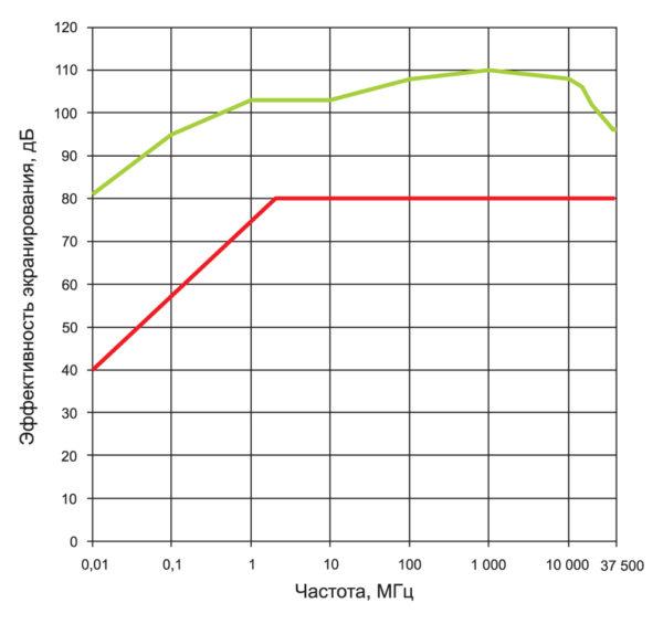 Зависимость эффективности экранирования от частоты