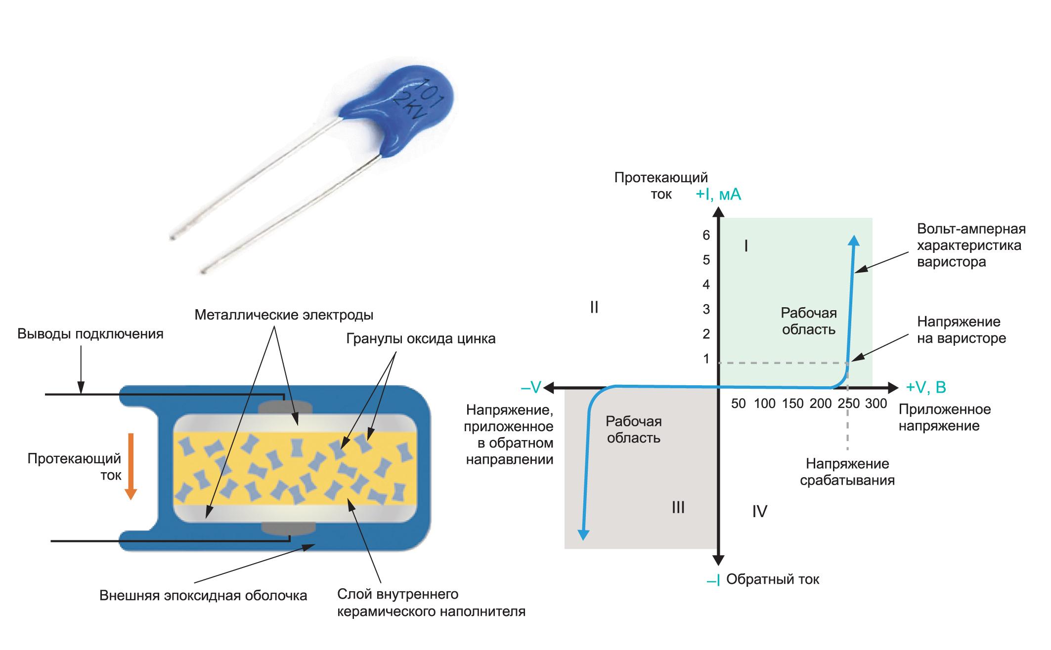 Типовой металлооксидный варистор и его вольтамперная характеристика