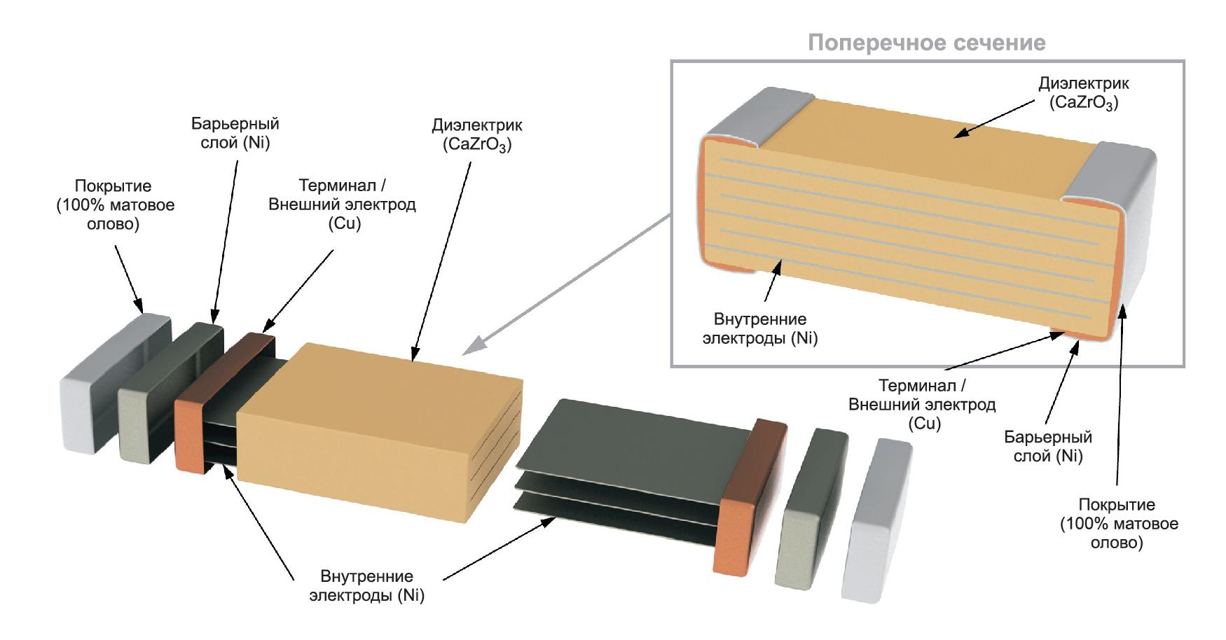 Типовая структура MLCC-конденсатора категории BME