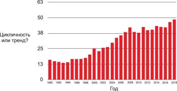 Динамика поставок керамических конденсаторов в млрд. микрофарад в период 1990–2018 гг.
